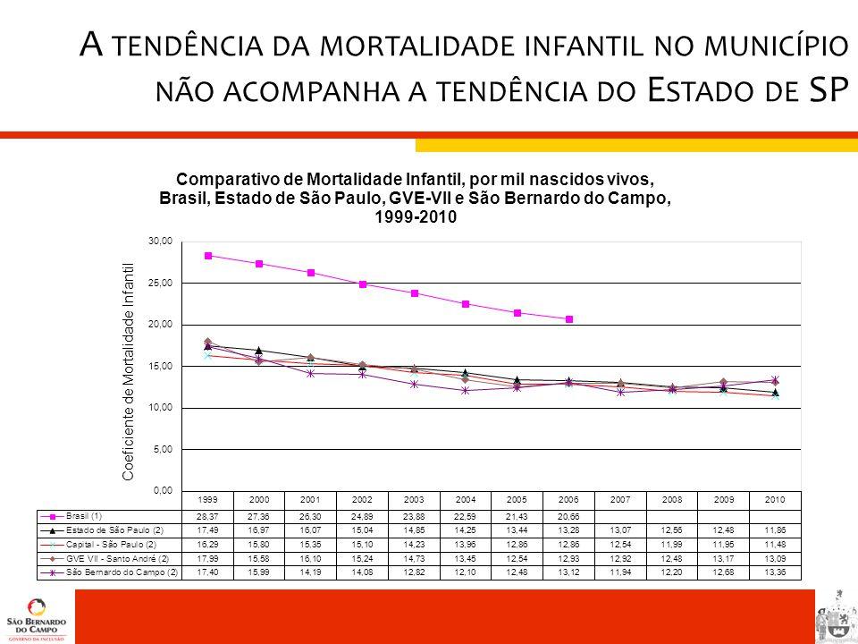 A TENDÊNCIA DA MORTALIDADE INFANTIL NO MUNICÍPIO NÃO ACOMPANHA A TENDÊNCIA DO E STADO DE SP