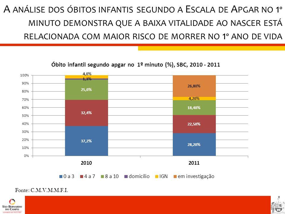 Fonte: C.M.V.M.M.F.I. A ANÁLISE DOS ÓBITOS INFANTIS SEGUNDO A E SCALA DE A PGAR NO 1 º MINUTO DEMONSTRA QUE A BAIXA VITALIDADE AO NASCER ESTÁ RELACION