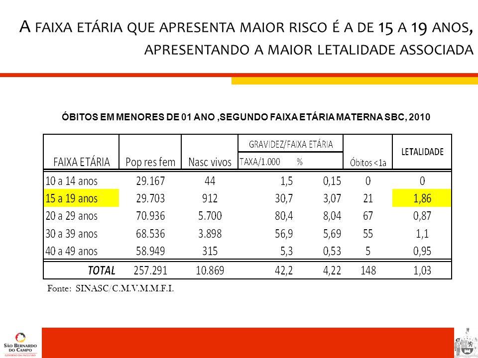 Fonte: SINASC/C.M.V.M.M.F.I. ÓBITOS EM MENORES DE 01 ANO,SEGUNDO FAIXA ETÁRIA MATERNA SBC, 2010 A FAIXA ETÁRIA QUE APRESENTA MAIOR RISCO É A DE 15 A 1