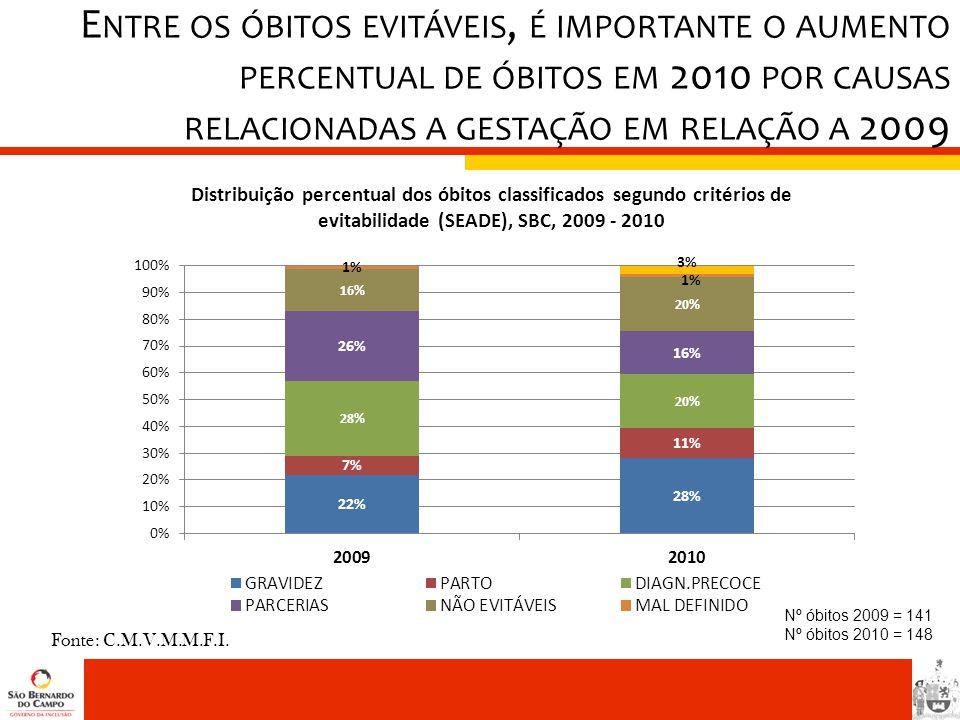 Nº óbitos 2009 = 141 Nº óbitos 2010 = 148 Fonte: C.M.V.M.M.F.I. E NTRE OS ÓBITOS EVITÁVEIS, É IMPORTANTE O AUMENTO PERCENTUAL DE ÓBITOS EM 2010 POR CA