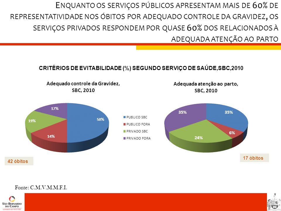 Fonte: C.M.V.M.M.F.I. CRITÉRIOS DE EVITABILIDADE (%) SEGUNDO SERVIÇO DE SAÚDE,SBC,2010 42 óbitos 17 óbitos E NQUANTO OS SERVIÇOS PÚBLICOS APRESENTAM M