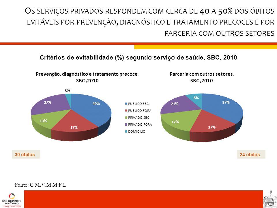 Fonte: C.M.V.M.M.F.I. Critérios de evitabilidade (%) segundo serviço de saúde, SBC, 2010 30 óbitos24 óbitos O S SERVIÇOS PRIVADOS RESPONDEM COM CERCA