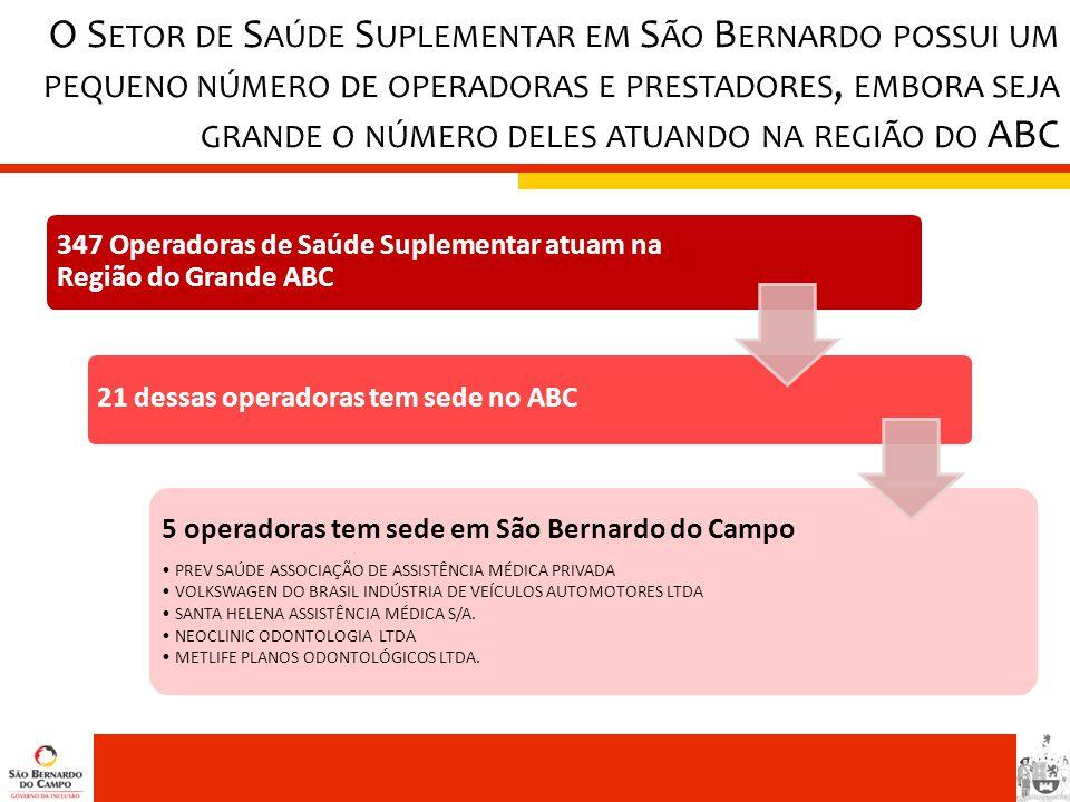347 Operadoras de Saúde Suplementar atuam na Região do Grande ABC 21 dessas operadoras tem sede no ABC 5 operadoras tem sede em São Bernardo do Campo