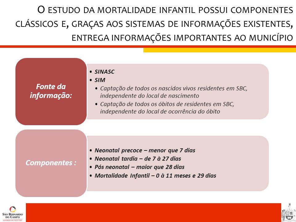 O ESTUDO DA MORTALIDADE INFANTIL POSSUI COMPONENTES CLÁSSICOS E, GRAÇAS AOS SISTEMAS DE INFORMAÇÕES EXISTENTES, ENTREGA INFORMAÇÕES IMPORTANTES AO MUN