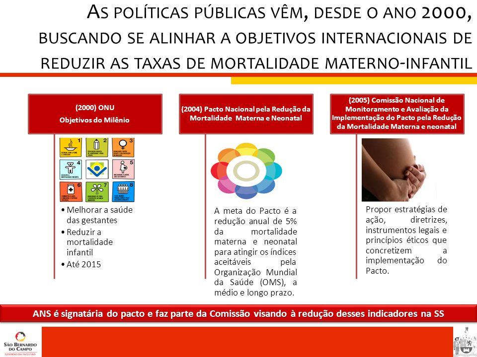 •Melhorar a saúde das gestantes •Reduzir a mortalidade infantil •Até 2015 (2000) ONU Objetivos do Milênio A meta do Pacto é a redução anual de 5% da m