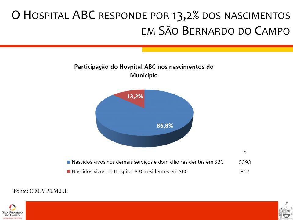 O H OSPITAL ABC RESPONDE POR 13,2% DOS NASCIMENTOS EM S ÃO B ERNARDO DO C AMPO n 5393 817 Fonte: C.M.V.M.M.F.I.