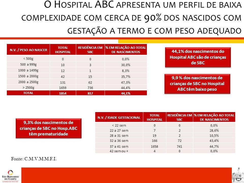 O H OSPITAL ABC APRESENTA UM PERFIL DE BAIXA COMPLEXIDADE COM CERCA DE 90% DOS NASCIDOS COM GESTAÇÃO A TERMO E COM PESO ADEQUADO N.V. / PESO AO NASCER