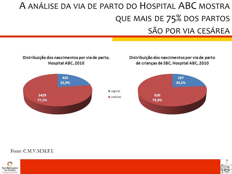 A ANÁLISE DA VIA DE PARTO DO H OSPITAL ABC MOSTRA QUE MAIS DE 75% DOS PARTOS SÃO POR VIA CESÁREA Fonte: C.M.V.M.M.F.I.