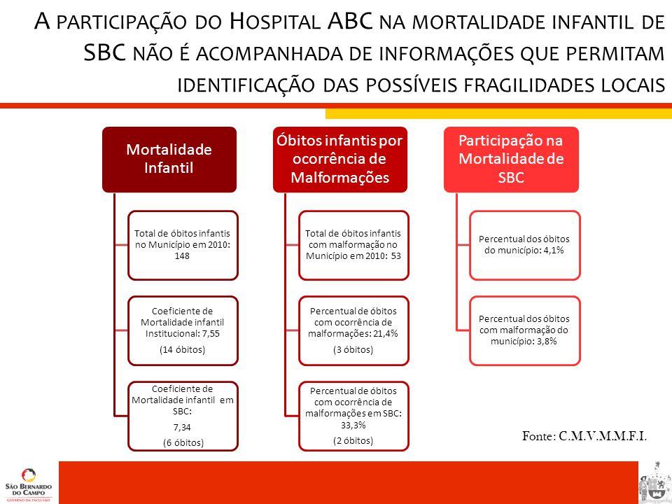 A PARTICIPAÇÃO DO H OSPITAL ABC NA MORTALIDADE INFANTIL DE SBC NÃO É ACOMPANHADA DE INFORMAÇÕES QUE PERMITAM IDENTIFICAÇÃO DAS POSSÍVEIS FRAGILIDADES