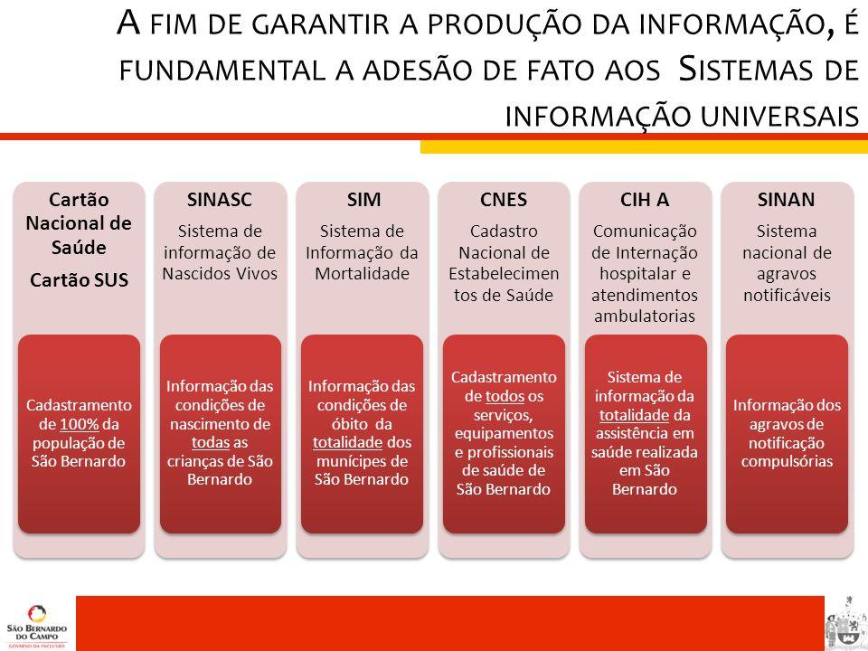 A FIM DE GARANTIR A PRODUÇÃO DA INFORMAÇÃO, É FUNDAMENTAL A ADESÃO DE FATO AOS S ISTEMAS DE INFORMAÇÃO UNIVERSAIS Cartão Nacional de Saúde Cartão SUS
