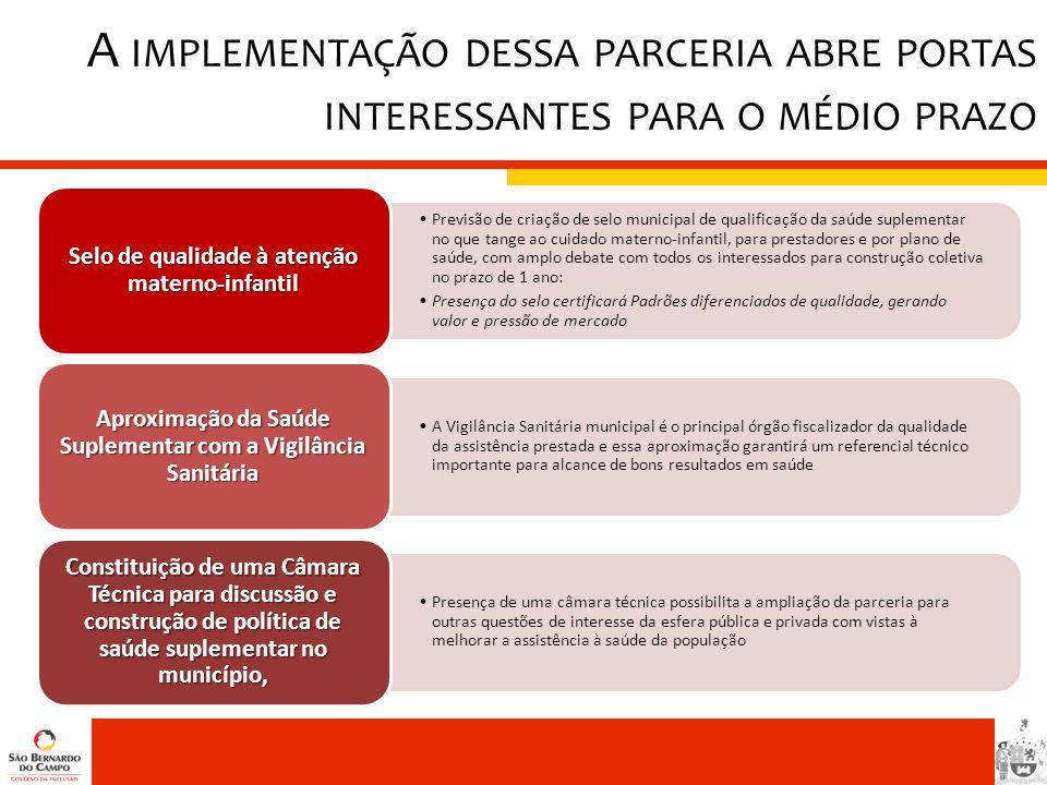 A IMPLEMENTAÇÃO DESSA PARCERIA ABRE PORTAS INTERESSANTES PARA O MÉDIO PRAZO •Previsão de criação de selo municipal de qualificação da saúde suplementa