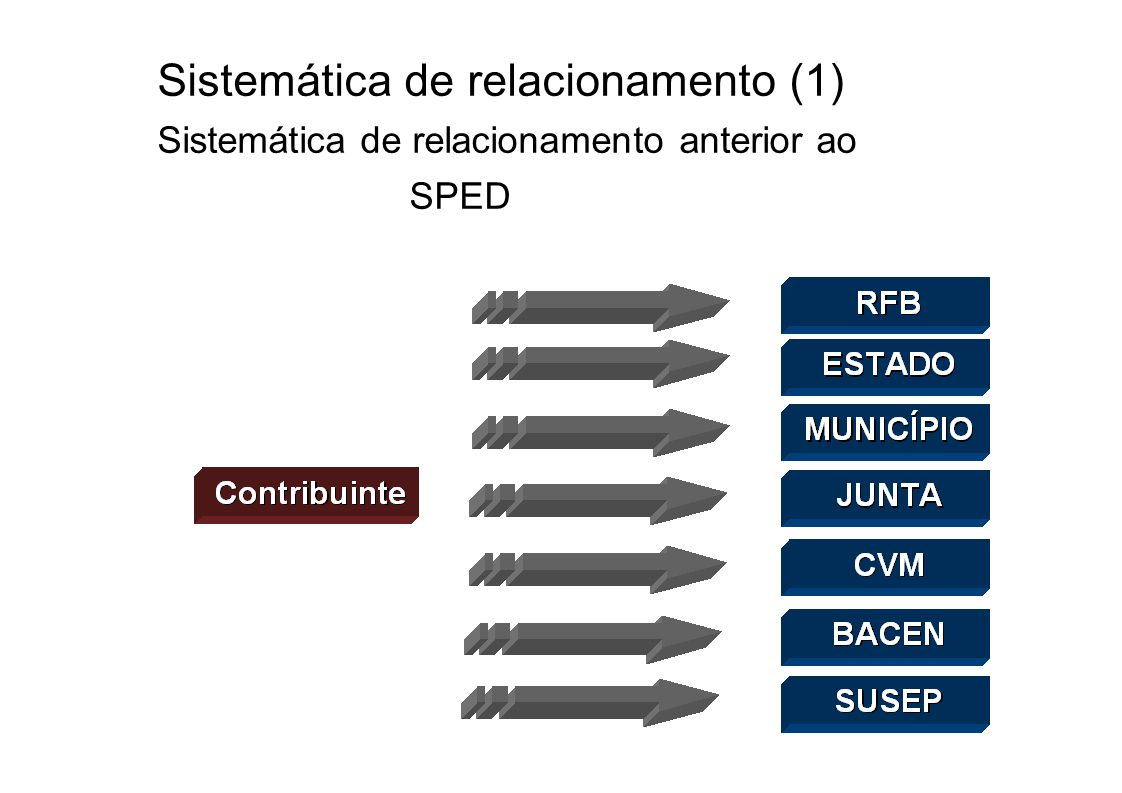 Sistemática de relacionamento (1) Sistemática de relacionamento anterior ao SPED