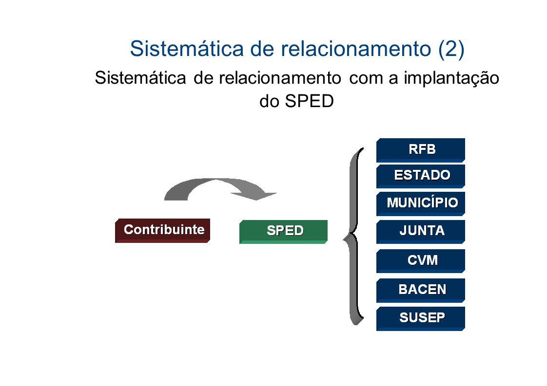 Pilares do SPED I SPED Contábil ECD SPED FISCAL EFD Contribuições Nota Fiscal Eletrônica NFe SPED FISCAL EFD -IRPJ SPED FISCAL EFD ICMS
