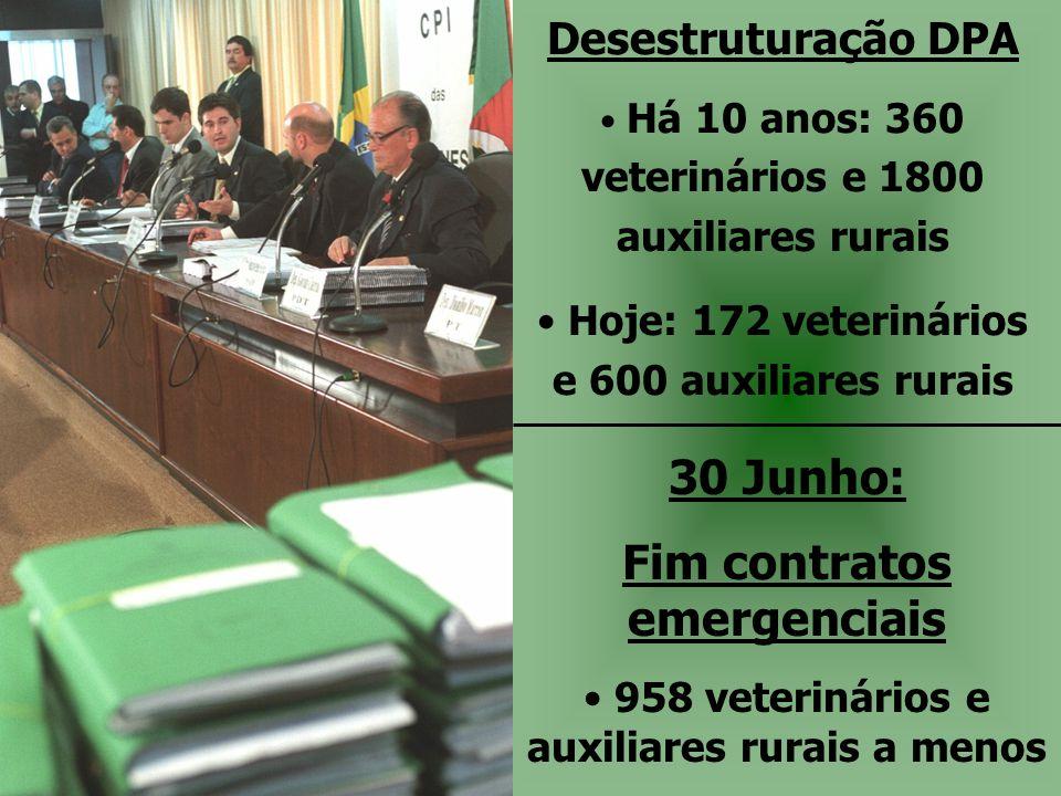 Desestruturação DPA • Há 10 anos: 360 veterinários e 1800 auxiliares rurais • Hoje: 172 veterinários e 600 auxiliares rurais 30 Junho: Fim contratos e