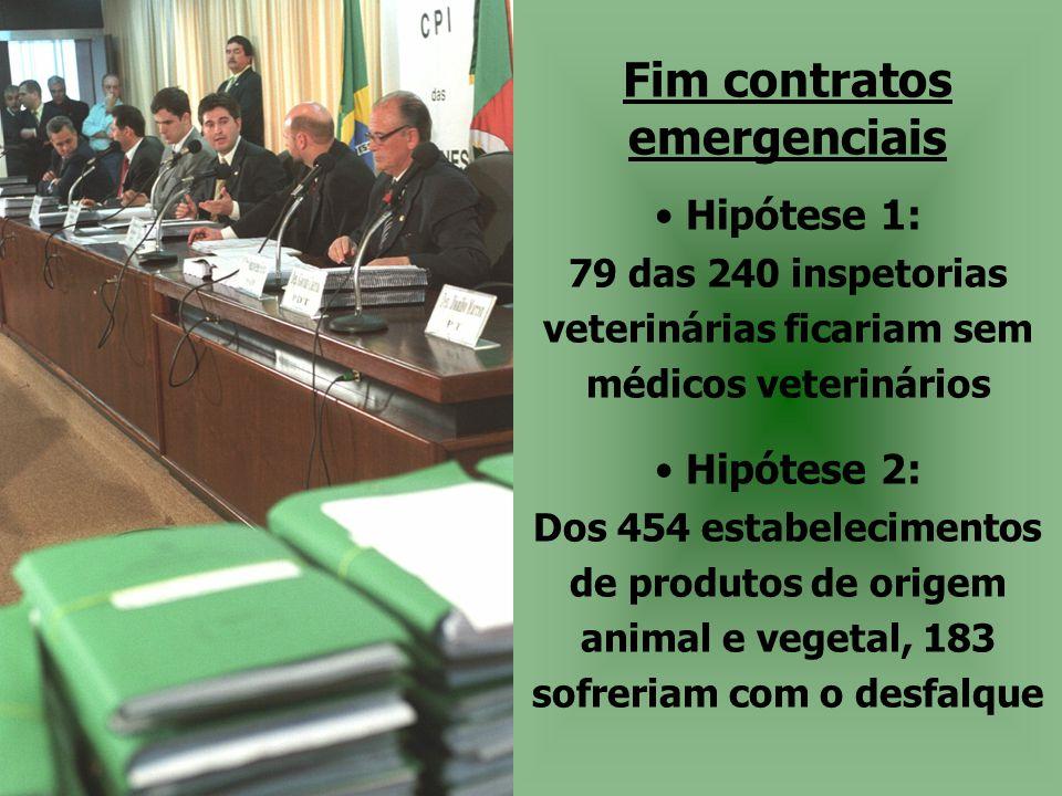 Fim contratos emergenciais • Hipótese 1: 79 das 240 inspetorias veterinárias ficariam sem médicos veterinários • Hipótese 2: Dos 454 estabelecimentos