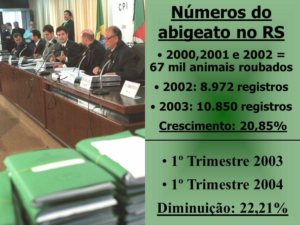 Números do abigeato no RS • 2000,2001 e 2002 = 67 mil animais roubados • 2002: 8.972 registros • 2003: 10.850 registros Crescimento: 20,85% • 1º Trime