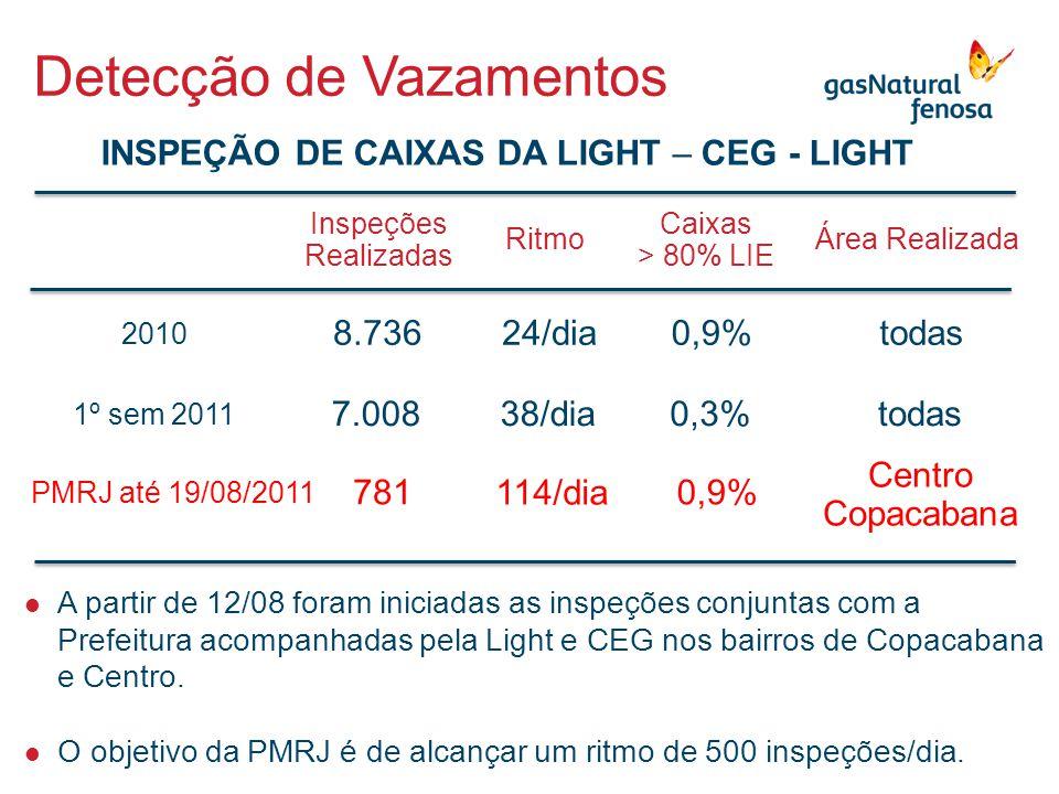 8.736 2010 7.008 1º sem 2011 INSPEÇÃO DE CAIXAS DA LIGHT – CEG - LIGHT Detecção de Vazamentos Inspeções Realizadas Ritmo 24/dia 38/dia Caixas > 80% LI