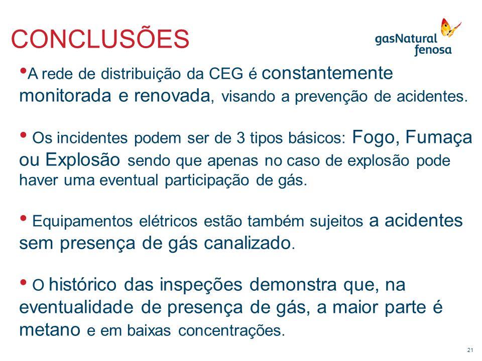 21 CONCLUSÕES • A rede de distribuição da CEG é constantemente monitorada e renovada, visando a prevenção de acidentes. • Os incidentes podem ser de 3