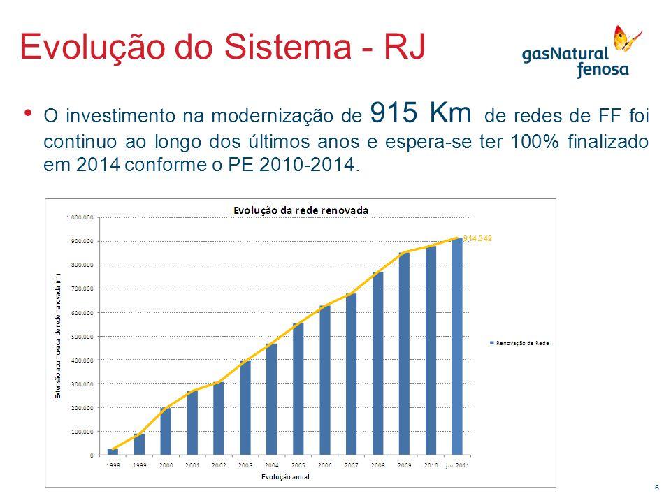 6 Evolução do Sistema - RJ • O investimento na modernização de 915 Km de redes de FF foi continuo ao longo dos últimos anos e espera-se ter 100% final