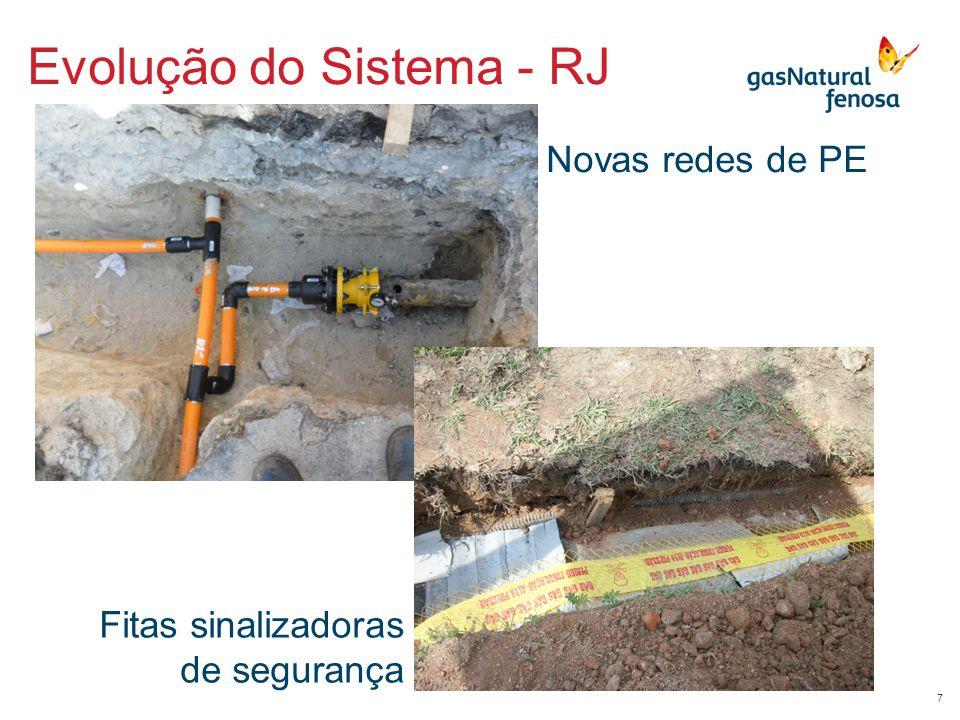 7 Evolução do Sistema - RJ Novas redes de PE Fitas sinalizadoras de segurança