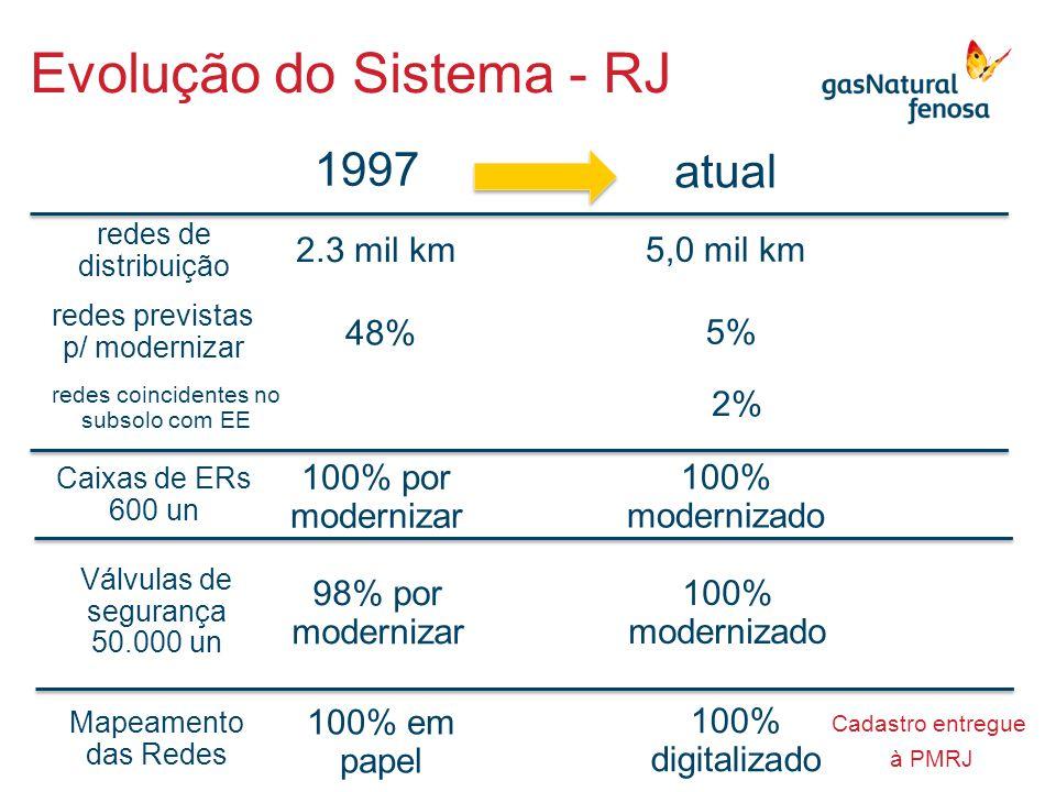 5,0 mil km 1997 atual 2.3 mil km Evolução do Sistema - RJ redes de distribuição redes previstas p/ modernizar 48% 5% redes coincidentes no subsolo com