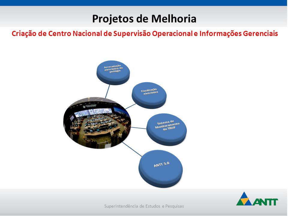 Superintendência de Estudos e Pesquisas Criação de Centro Nacional de Supervisão Operacional e Informações Gerenciais Projetos de Melhoria