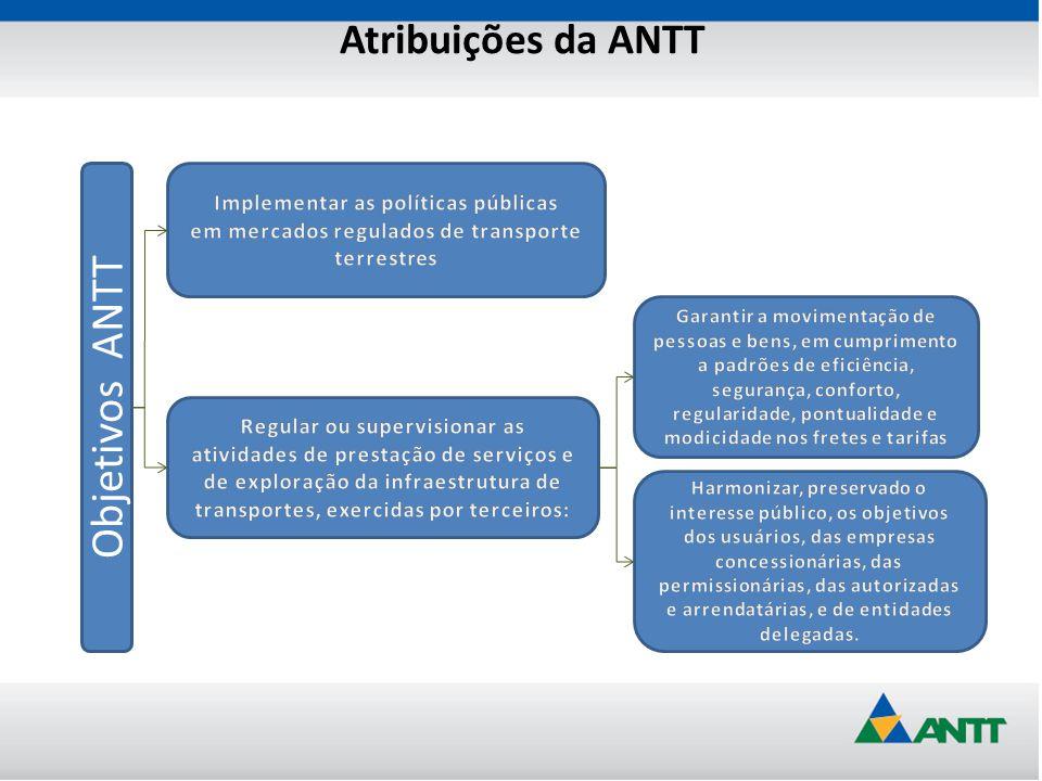Atribuições da ANTT Em que atua a ANTT.