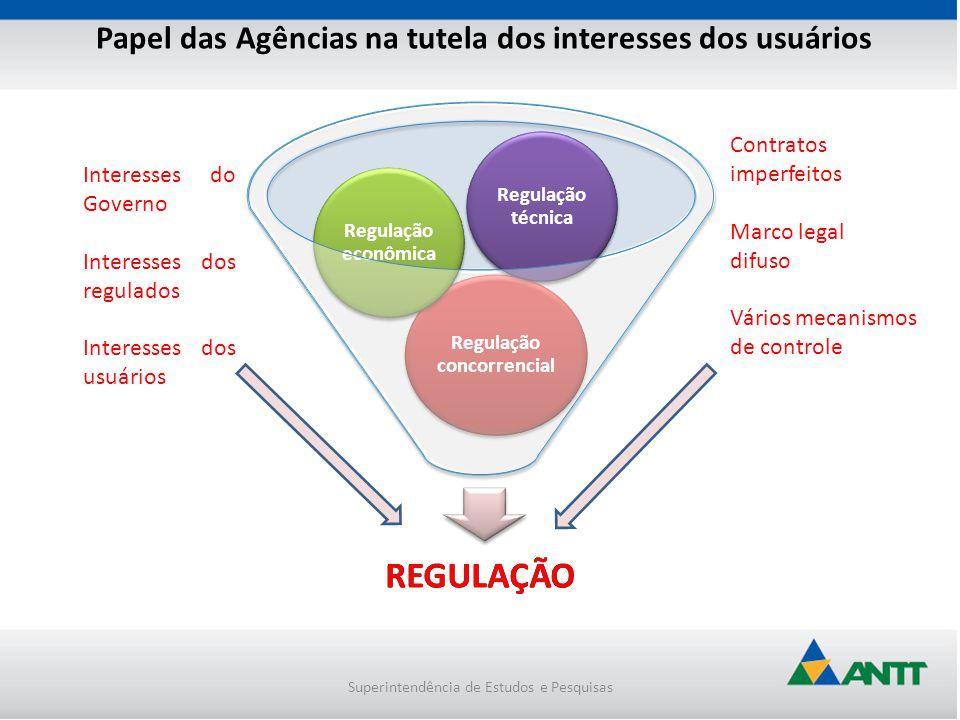 Superintendência de Estudos e Pesquisas Papel das Agências na tutela dos interesses dos usuários REGULAÇÃO Regulação concorrencial Regulação econômica