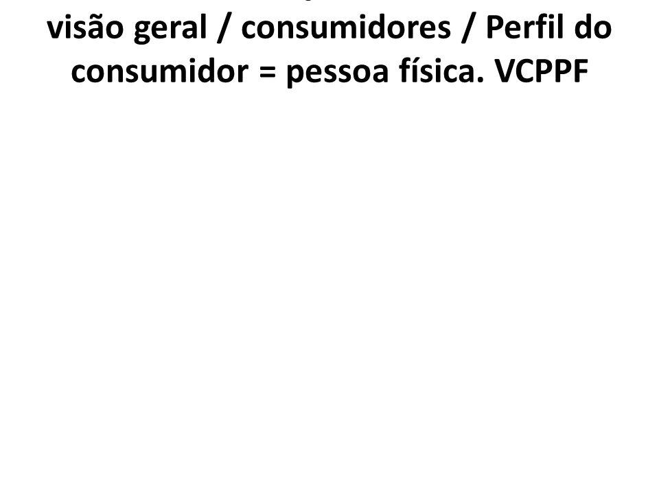 1.7.3. VCPPF Posição Profissional/ 1.7. visão geral / consumidores / Perfil do consumidor = pessoa física. VCPPF