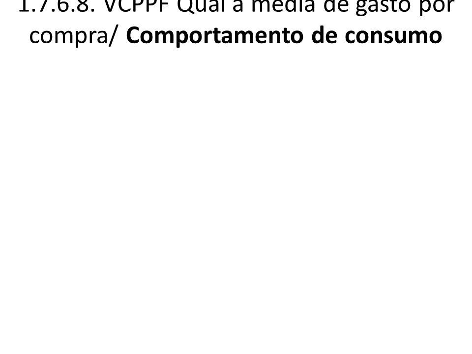 1.7.6.8. VCPPF Qual a média de gasto por compra/ Comportamento de consumo