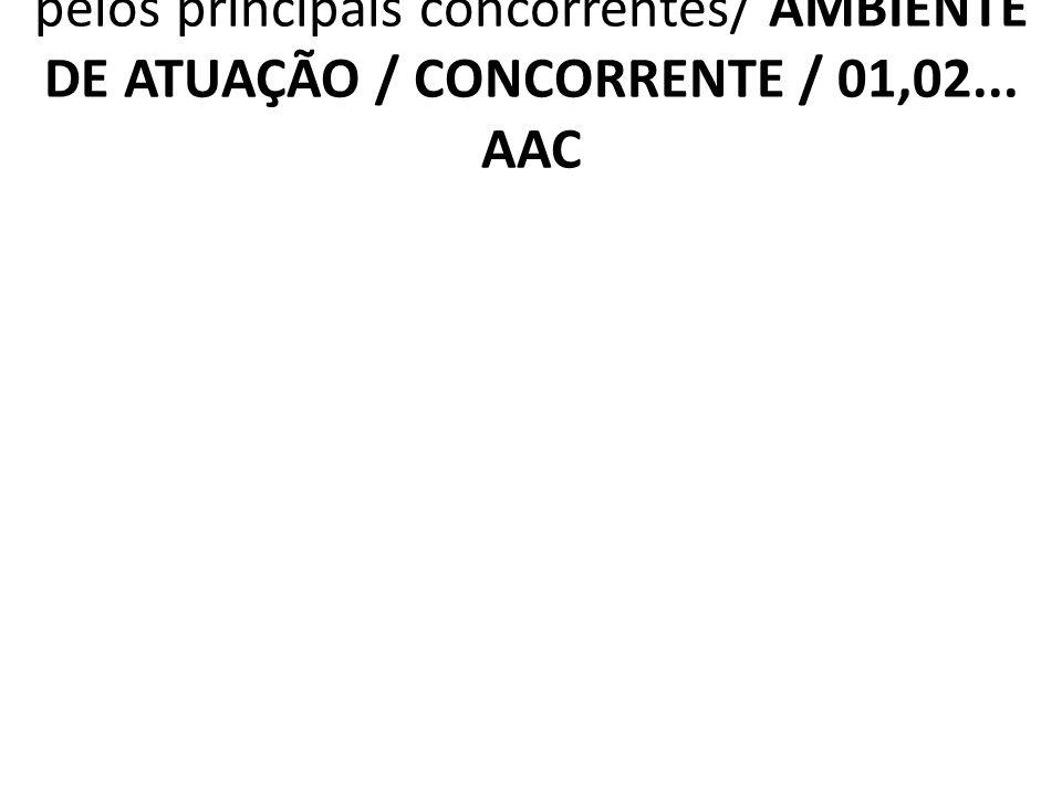 2.6.3 AAC Benefícios intrínsecos oferecidos pelos principais concorrentes/ AMBIENTE DE ATUAÇÃO / CONCORRENTE / 01,02... AAC