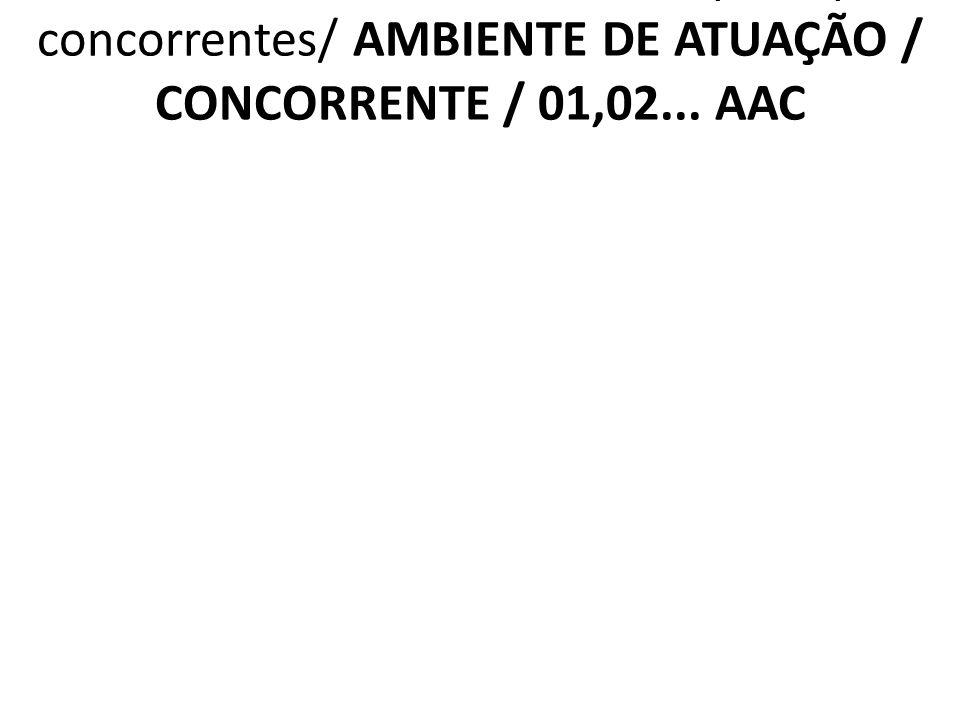 2.6.5 AAC Posicionamento dos principais concorrentes/ AMBIENTE DE ATUAÇÃO / CONCORRENTE / 01,02... AAC