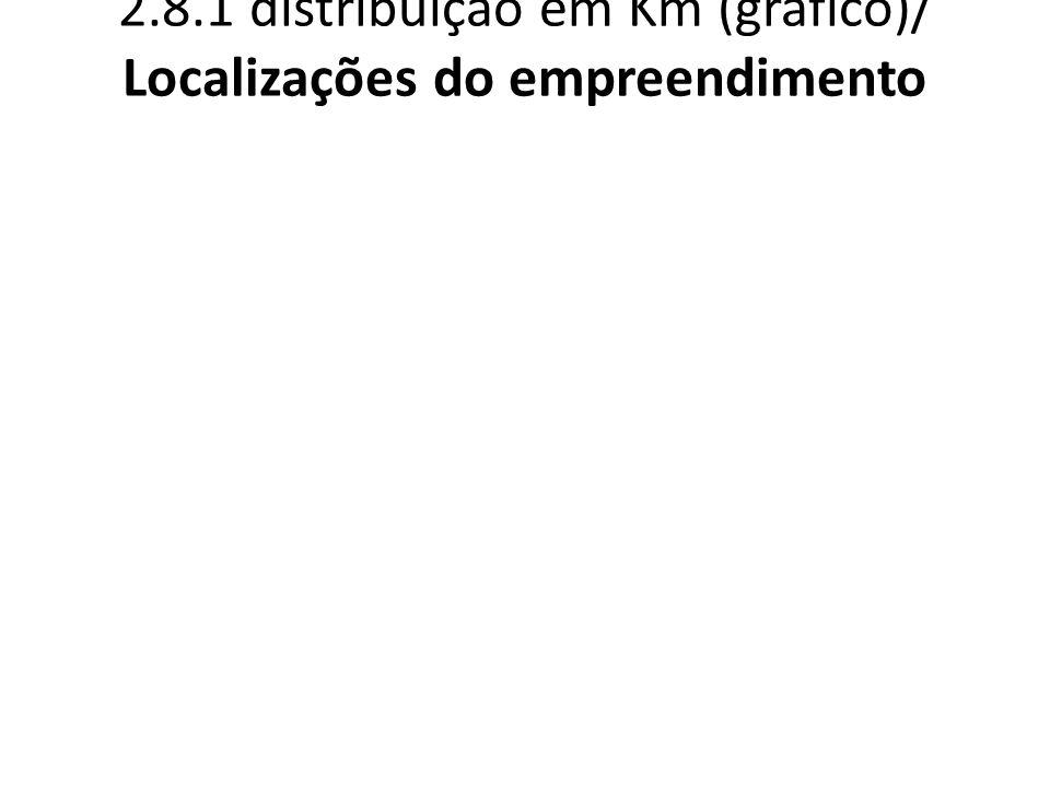 2.8.1 distribuição em Km (gráfico)/ Localizações do empreendimento