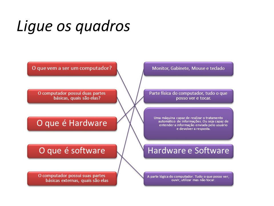 O que vem a ser um computador? O computador possui duas partes básicas, quais são elas? O que é Hardware O que é software O computador possui suas par