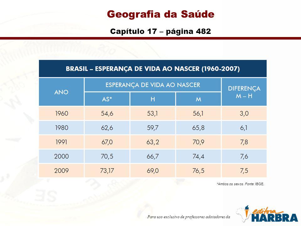 Para uso exclusivo de professores adotadores da Geografia da Saúde Capítulo 17 – página 482 *Ambos os sexos. Fonte: IBGE.