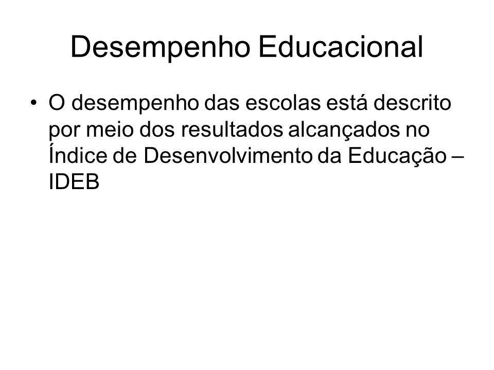 Desempenho Educacional •O desempenho das escolas está descrito por meio dos resultados alcançados no Índice de Desenvolvimento da Educação – IDEB