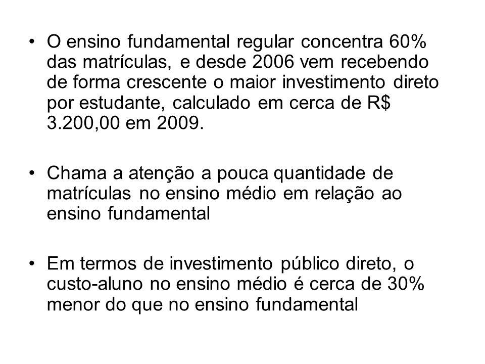 •O ensino fundamental regular concentra 60% das matrículas, e desde 2006 vem recebendo de forma crescente o maior investimento direto por estudante, calculado em cerca de R$ 3.200,00 em 2009.