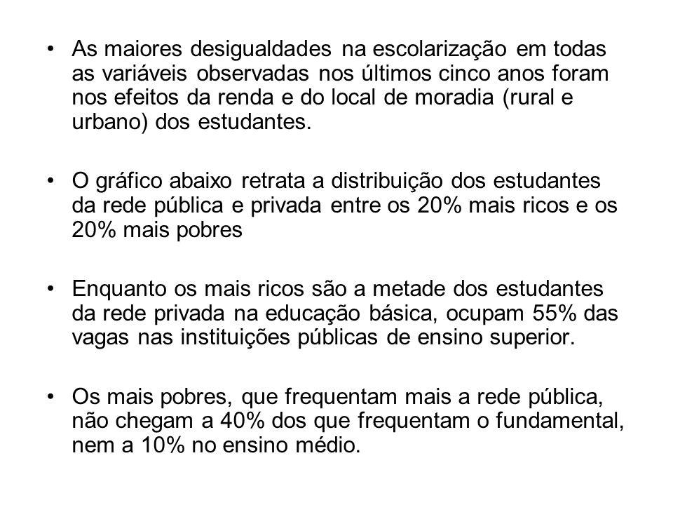 •As maiores desigualdades na escolarização em todas as variáveis observadas nos últimos cinco anos foram nos efeitos da renda e do local de moradia (rural e urbano) dos estudantes.