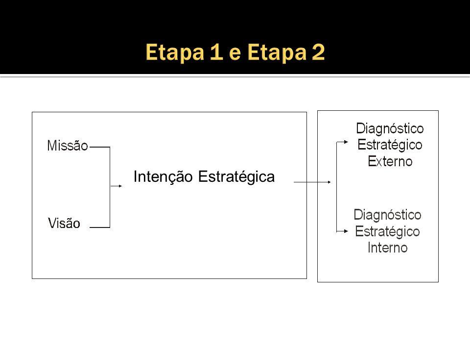 Objetivos Estratégicos Formulação de Estratégias Implementação, retroalimentação e Controle