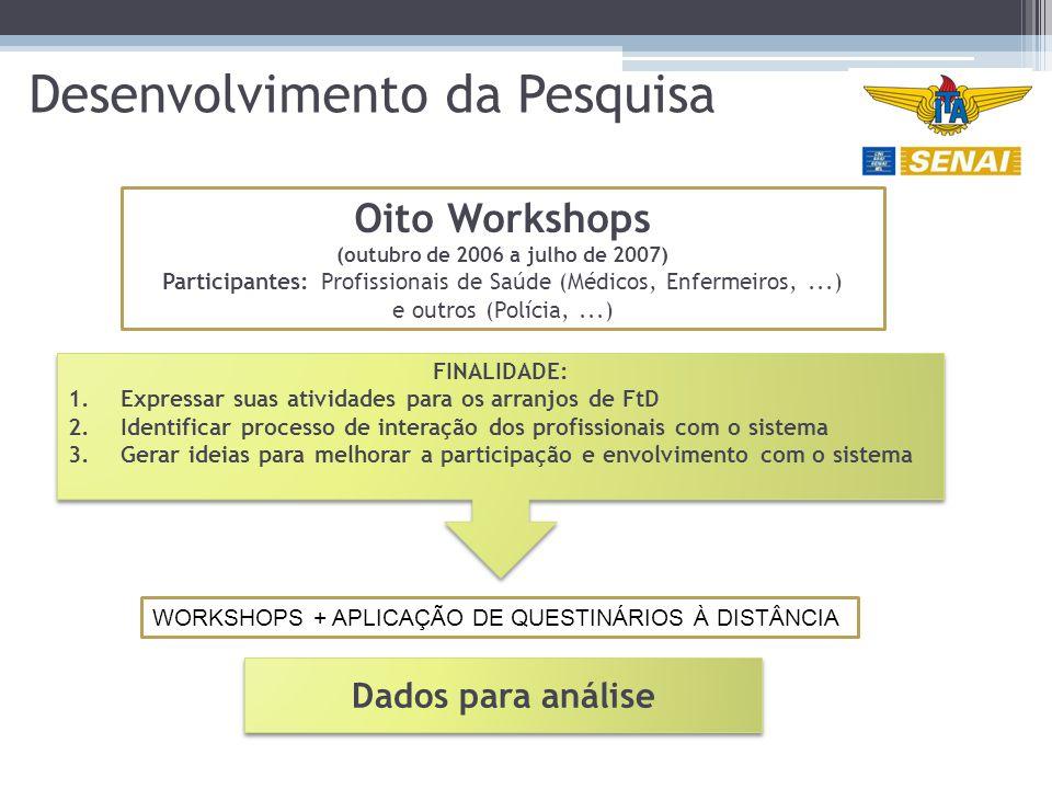 Desenvolvimento da Pesquisa FINALIDADE: 1.Expressar suas atividades para os arranjos de FtD 2.Identificar processo de interação dos profissionais com o sistema 3.Gerar ideias para melhorar a participação e envolvimento com o sistema FINALIDADE: 1.Expressar suas atividades para os arranjos de FtD 2.Identificar processo de interação dos profissionais com o sistema 3.Gerar ideias para melhorar a participação e envolvimento com o sistema WORKSHOPS + APLICAÇÃO DE QUESTINÁRIOS À DISTÂNCIA Dados para análise Oito Workshops (outubro de 2006 a julho de 2007) Participantes: Profissionais de Saúde (Médicos, Enfermeiros,...) e outros (Polícia,...)