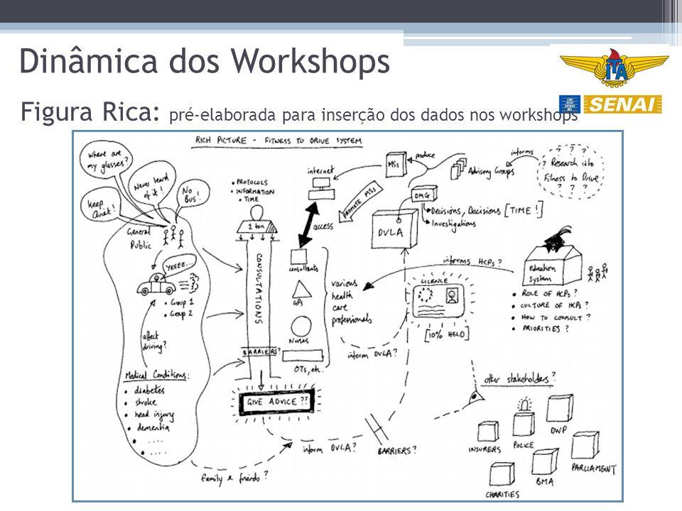 Dinâmica dos Workshops Figura Rica: pré-elaborada para inserção dos dados nos workshops