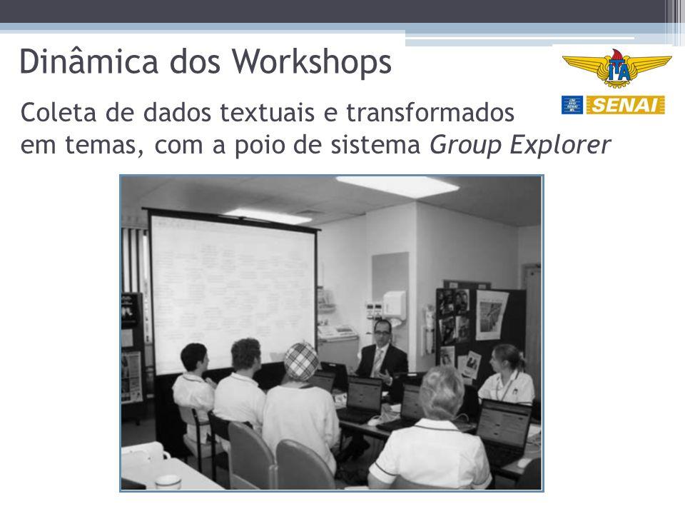 Dinâmica dos Workshops Coleta de dados textuais e transformados em temas, com a poio de sistema Group Explorer