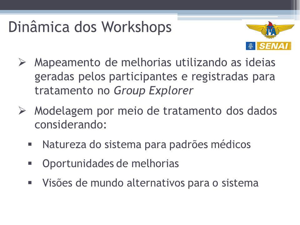 Dinâmica dos Workshops  Mapeamento de melhorias utilizando as ideias geradas pelos participantes e registradas para tratamento no Group Explorer  Modelagem por meio de tratamento dos dados considerando:  Natureza do sistema para padrões médicos  Oportunidades de melhorias  Visões de mundo alternativos para o sistema
