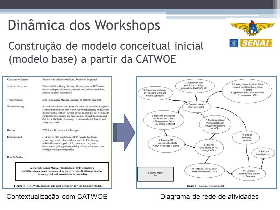 Dinâmica dos Workshops Construção de modelo conceitual inicial (modelo base) a partir da CATWOE Diagrama de rede de atividadesContextualização com CATWOE
