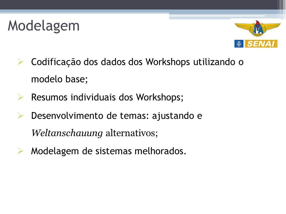 Modelagem  Codificação dos dados dos Workshops utilizando o modelo base;  Resumos individuais dos Workshops;  Desenvolvimento de temas: ajustando e Weltanschauung alternativos;  Modelagem de sistemas melhorados.