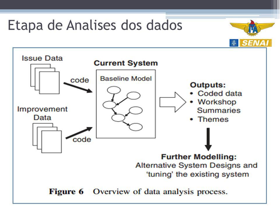 Etapa de Analises dos dados