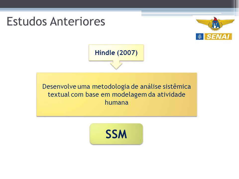 Estudos Anteriores SSM Desenvolve uma metodologia de análise sistêmica textual com base em modelagem da atividade humana Hindle (2007)