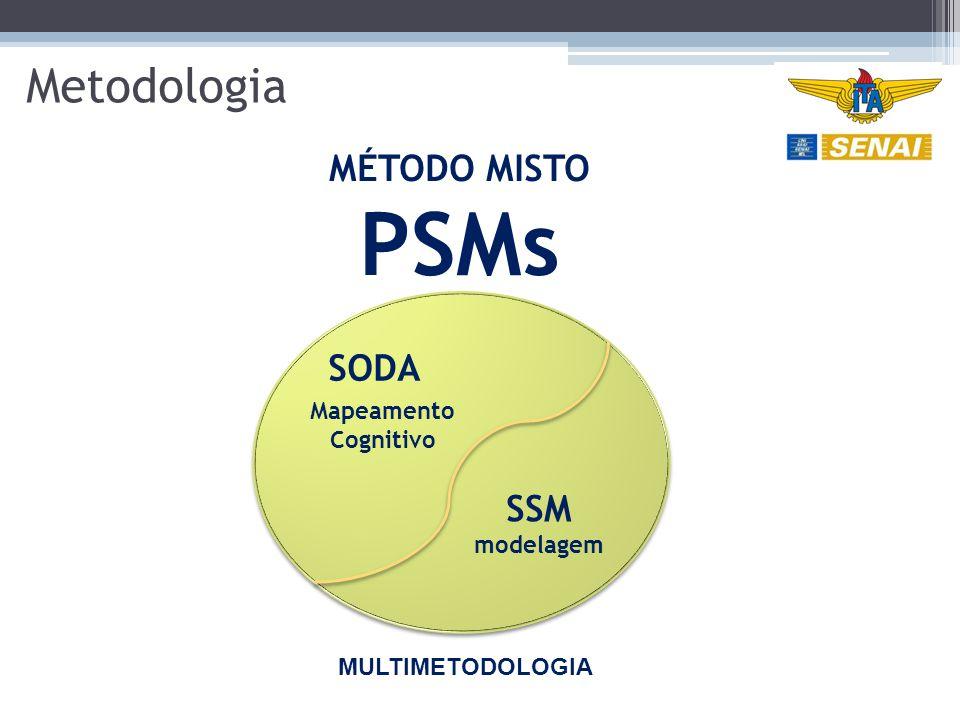 Metodologia MÉTODO MISTO PSMs SSM modelagem Mapeamento Cognitivo SODA MULTIMETODOLOGIA