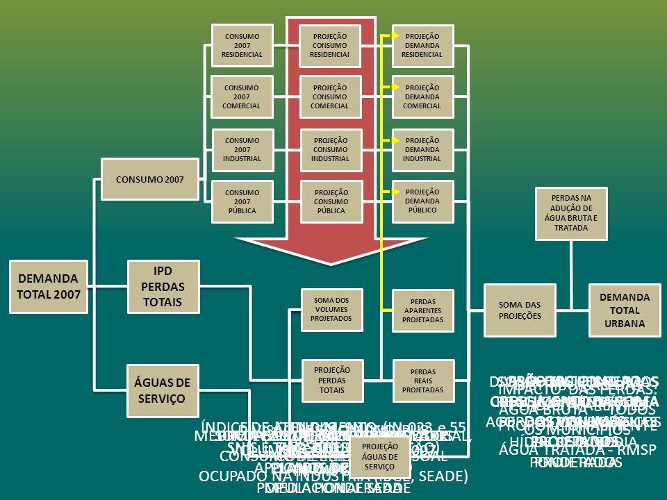 DEMANDA TOTAL 2007 PROJEÇÃO CONSUMO COMERCIAL PROJEÇÃO CONSUMO INDUSTRIAL PROJEÇÃO CONSUMO PÚBLICA PROJEÇÃO DEMANDA INDUSTRIAL PROJEÇÃO DEMANDA COMERCIAL PROJEÇÃO DEMANDA RESIDENCIAL PROJEÇÃO DEMANDA PÚBLICO DEMANDA TOTAL URBANA PERDAS NA ADUÇÃO DE ÁGUA BRUTA E TRATADA SOMA DAS PROJEÇÕES SOMA DOS VOLUMES PROJETADOS AG–010, SNIS PLANOS DE BACIA IN-049, SNIS IPM-SABESP,2007 PLANOS DE BACIA MÉDIA PONDERADA AG-024, SNIS IPD PERDAS TOTAIS ÁGUAS DE SERVIÇO CONSUMO 2007 INDUSTRIAL CONSUMO 2007 COMERCIAL CONSUMO 2007 RESIDENCIAL CONSUMO 2007 PÚBLICA DIVISÃO RES/COM/IND/PUB VOLUMES CONSUMIDOS,2007 IN-043 SNIS ÍNDICE DE ATENDIMENTO: (IN-023 e 55 SNIS E TAXA DE URBANIZAÇÃO) APLICADO À PROJEÇÃO POPULACIONAL SEADE PESSOAL OCUPADO NO COMÉRCIO, IBGE MÉDIA DAS PROJEÇÕES: PIB INDUSTRIAL, CONSUMO DE ENERGIA, PESSOAL OCUPADO NA INDUSTRIA (IBGE, SEADE) PROJEÇÃO DE POPULAÇÃO SEADESOMA DOS VOLUMES PROJETADOS PROPORCIONAL AO CRESCIMENTO DA SOMA DOS VOLUMES PROJETADOS DIVISÃO ENTRES PERDAS REAIS E APARENTES DE ACORDO COM BALANÇOS HÍDRICOS E MÉDIA PONDERADA DISTRIBUIÇÃO DAS PERDAS APARENTES PROPORCIONALMENTE SOMA DOS CONSUMOS RES/COM/IND/PUB, PERDAS REAIS E ÁGUAS DE SERVIÇOS PROJETADOS IMPACTO DAS PERDAS: ÁGUA BRUTA - TODOS OS MUNÍCIPIOS ÁGUA TRATADA - RMSP CONSUMO 2007 PROJEÇÃO PERDAS TOTAIS PROJEÇÃO ÁGUAS DE SERVIÇO PROJEÇÃO CONSUMO RESIDENCIAl PERDAS REAIS PROJETADAS PERDAS APARENTES PROJETADAS