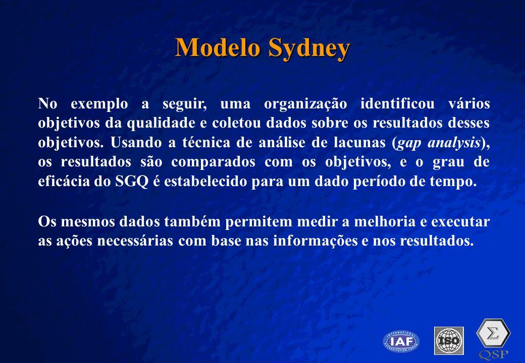 A Free sample background from www.pptbackgrounds.fsnet.co.uk Slide 17 Modelo Sydney No exemplo a seguir, uma organização identificou vários objetivos